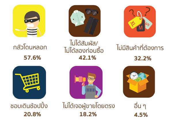 มาดูพฤติกรรมคนไทย ซื้อของออนไลน์กันอย่างไรในปี 2015